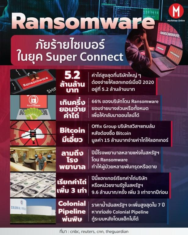 RANSOMWARE info