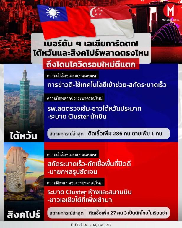 ไต้หวัน สิงคโปร์ Info