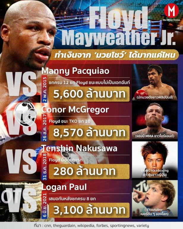 Floyd info
