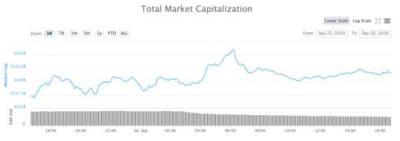 Total Market Capitalizations