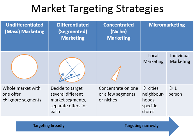 Market Targeting  Targeting Market Segments Effectively
