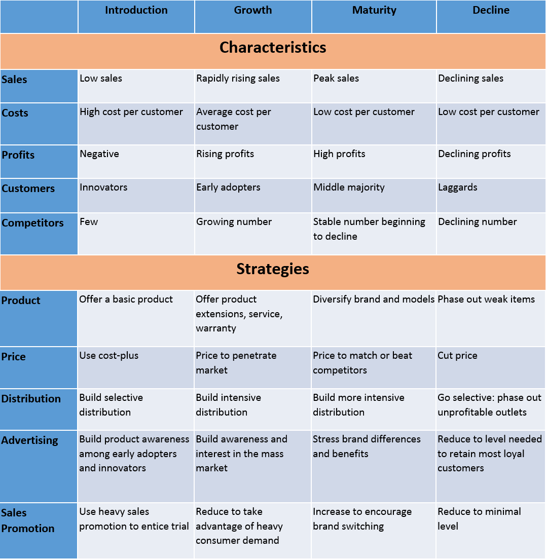 Product Life Cycle Strategies And Characteristics