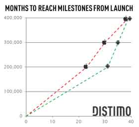 distimo-apps-milestones