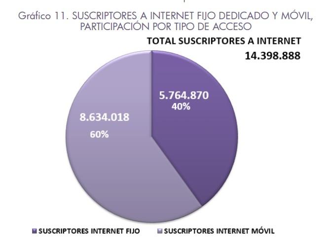 Suscripciones a internet