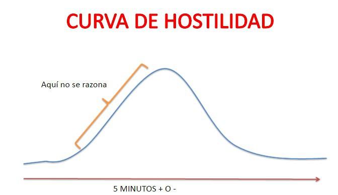 curva de hostilidad