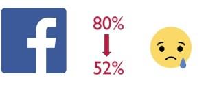 Facebook drop in share