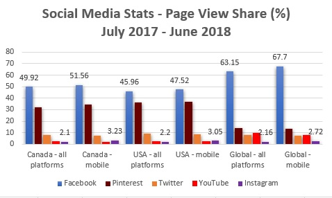 Statcounter - June 2018 page view shares - Canada US Global - view 2