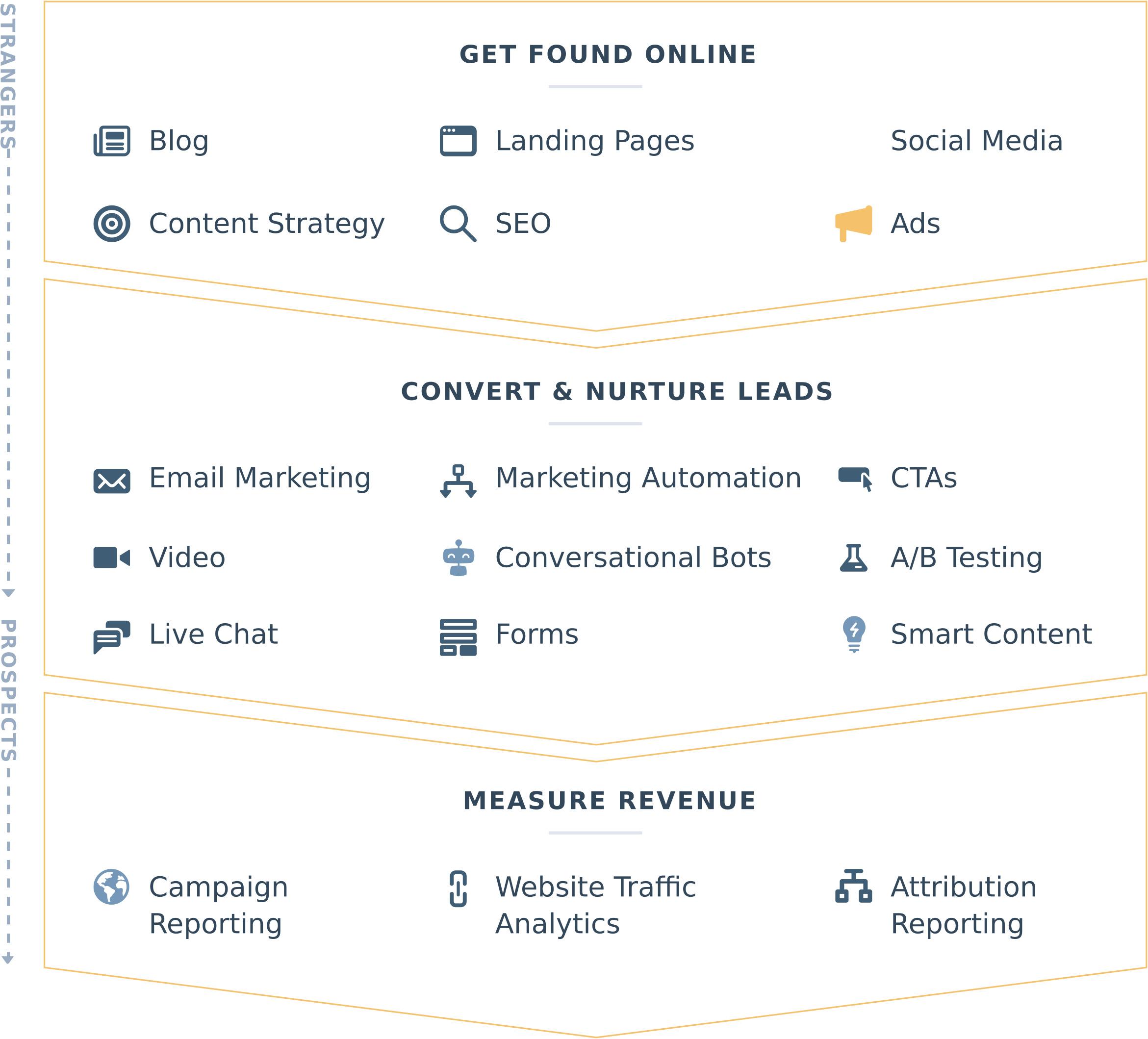 Hubspot Marketing Hub là gì