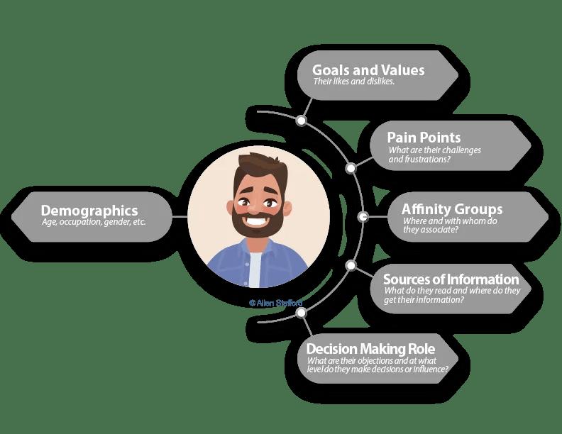 Diagram of customer persona