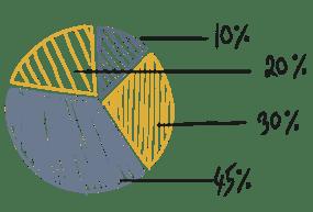 hand sketched pie chart - Maarketing Binder