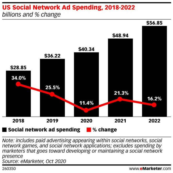 FAcebook ad KPIs social media spend chart