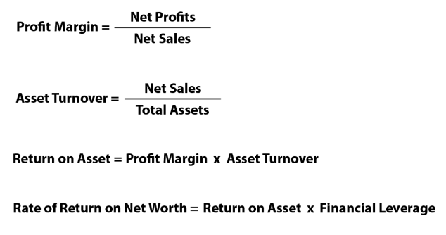 Financial Analysis Calculations