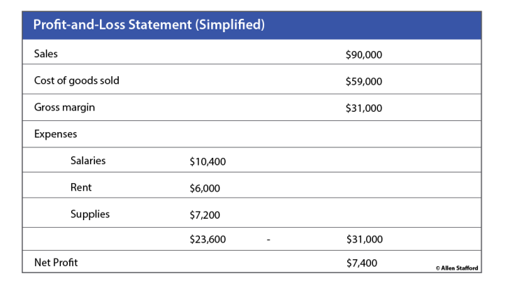 simple profit and loss statement chart for marketing profitability analysis article