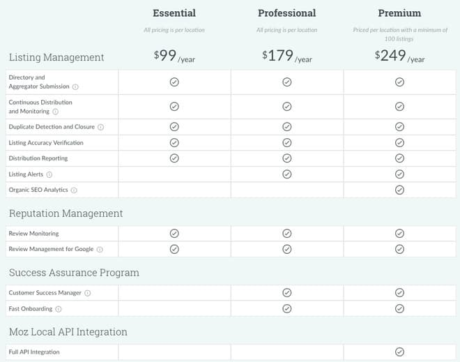 moz local pricing