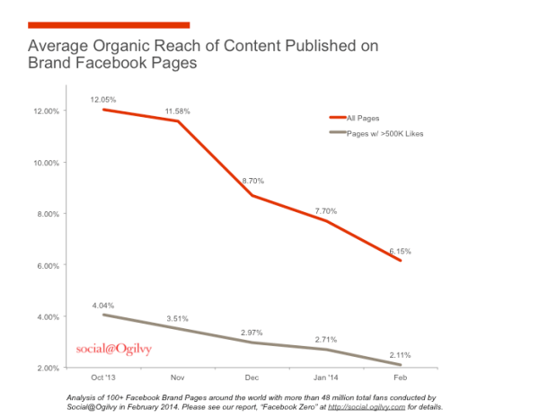 Organic-Reach-Chart via Ogilvy Social Social Media Myths