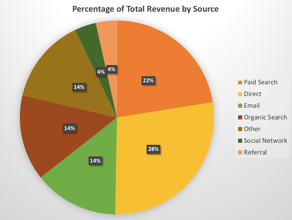 Email Marketing Best Practices—Email Percentage of Total Revenue