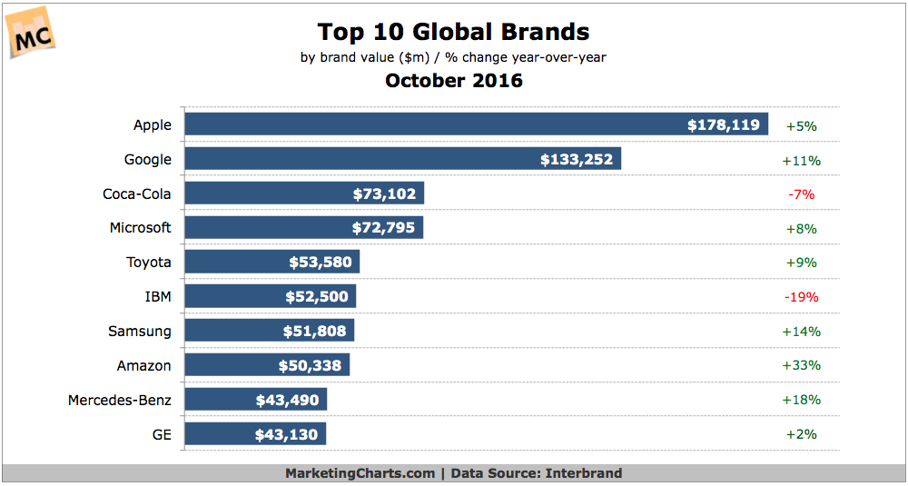 The World's 10 Most Valuable Brands In 2016  Marketing Charts