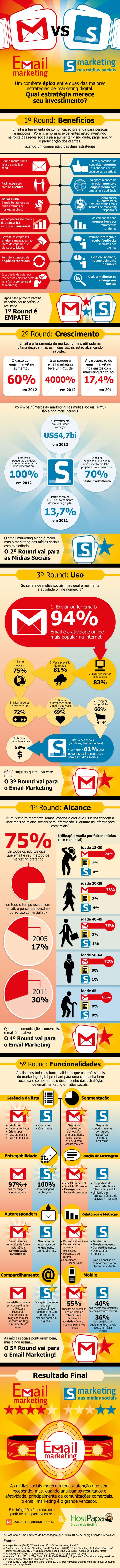 diferença entre email marketing e socialmedia