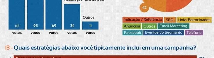 Como Funciona o Mercado de SEO no Brasil?
