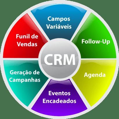 o follow up são tarefas usadas para fazer um acompanhamento da relação estabelecida entre a empresa e o cliente, permitindo também avaliar o seu nível de satisfação.