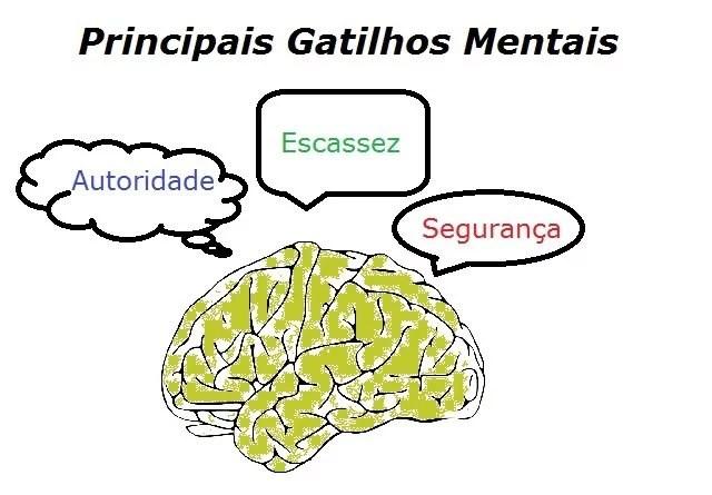 principais_gatilhos_mentais_do_marketing_digital