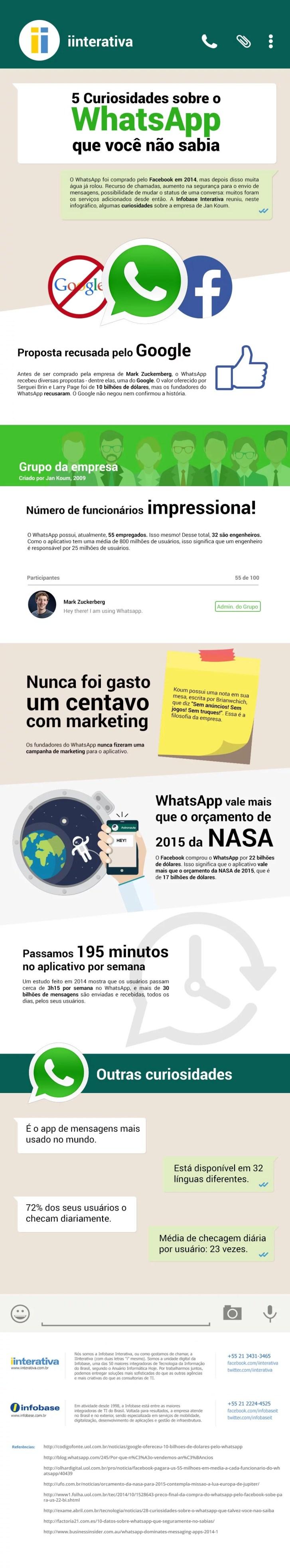 Infográfico Curiosidade sobre o WhatsApp