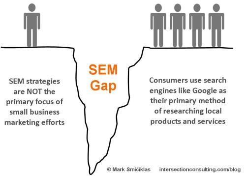 Choosing Among Website Marketing Companies in Melbourne