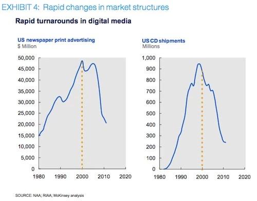 McKinsey: Rapid Changes in market structures