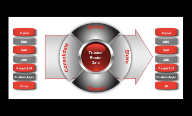 Oracle Trusted Master data