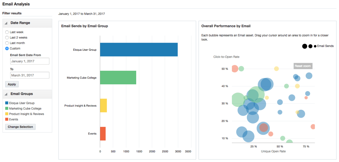 Eloqua's Dashboards provide immediate insight into campaign, email, landing page, form and lead score performance. In this example we're looking at email performance in Q3 across a range of subscriptions.