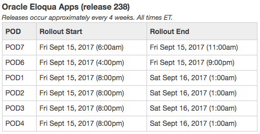 OMC Apps Release 238 Dates Table