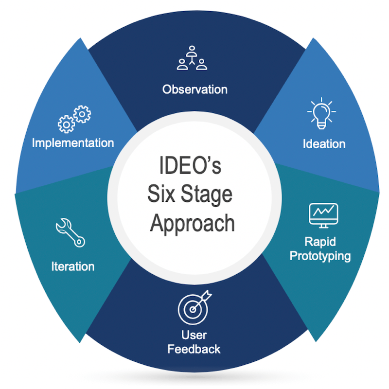 DIAGRAM IDEOs Six Stage Approach 800x800pxl
