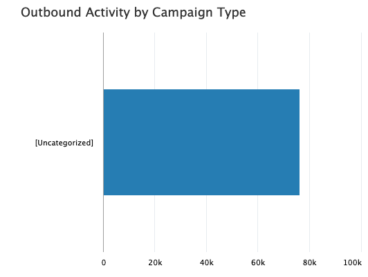 ELOQUA DASHBOARD Outbound Activity by Campaign Type poor example