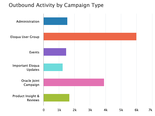 ELOQUA DASHBOARD Outbound Activity by Campaign Type