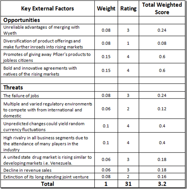 efe matrix of pfizer External factor evaluation (efe) matrix, which shows an above average response to its existing opportunities and threats in the industry the current strategies that the company is using is satisfactory, but these will need to be improved for pfizer to keep the top position among its competitors 21 iv internal analysis.