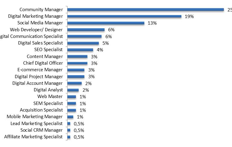 25-perfiles-profesionales-más-demandados-en-el-mundo-digital