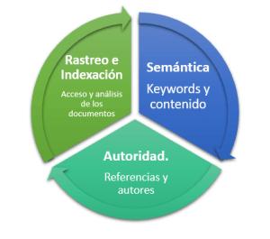 Esquema del desarrollo de una estrategia SEO
