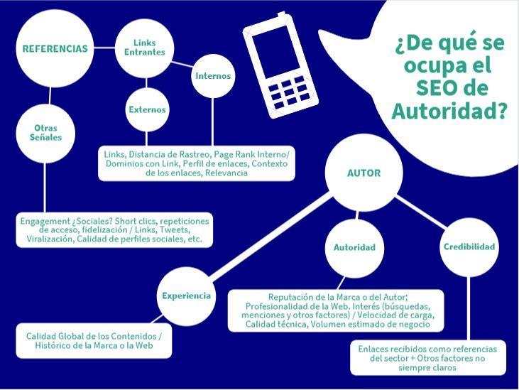 Posicionamiento SEO de Autoridad. Infografía.