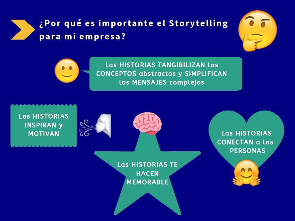 Infografía. Importancia de la redacción de contenidos SEO y el Storytelling para la empresa.