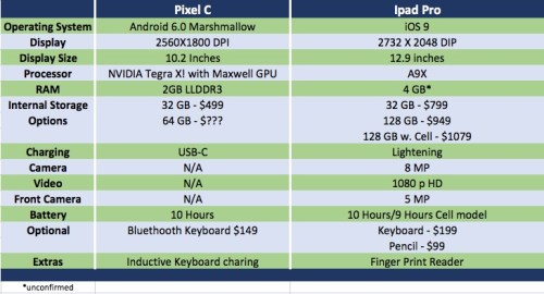 Table comparison of the Pixel C and IPad Pro