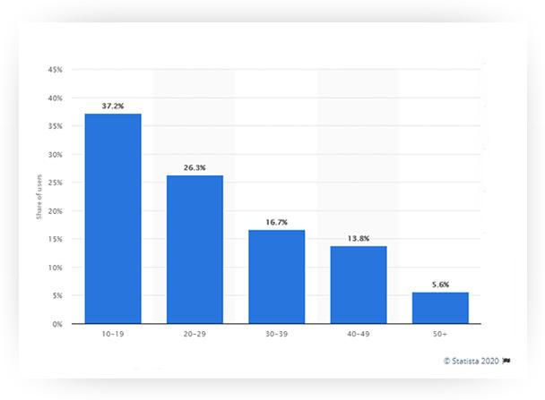 Gráfico de barras exibindo que 37.2% do público do TikTok tem até 19 anos.