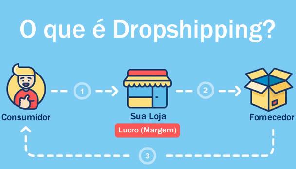 Infográfico ilustrando como funciona o dropshipping