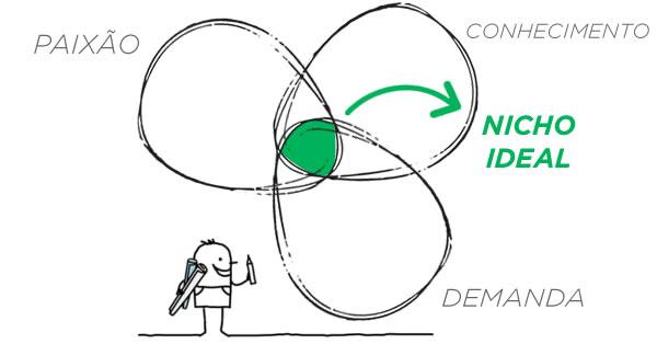 Imagem que combina os 3 fatores para definir seu nicho ideal: paixão, habilidade e demanda de mercado.