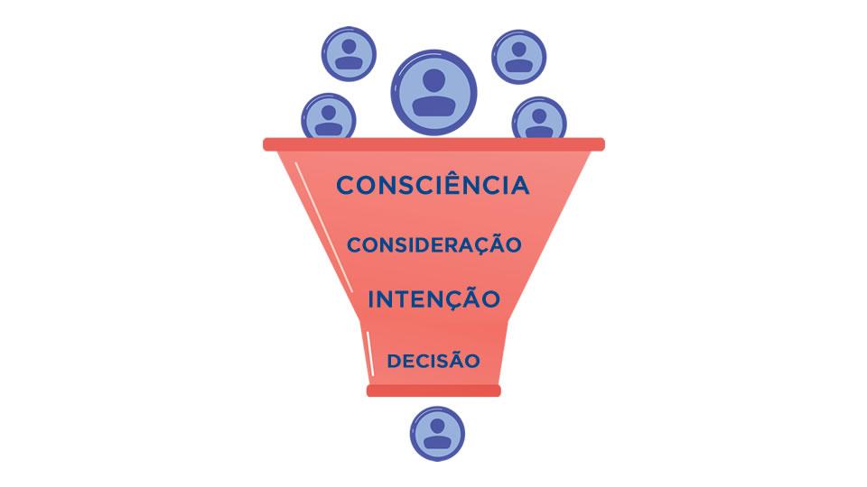 Funil de vendas com as 4 principais etapas: consciência, consideração, intenção, decisão.