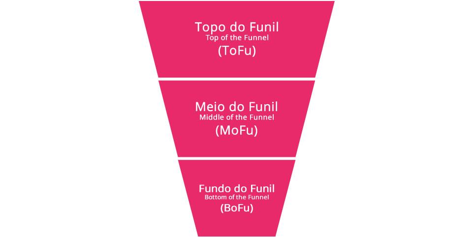 Funil de vendas de 3 etapas: topo (descoberta), meio (interesse) e fundo (conversão)