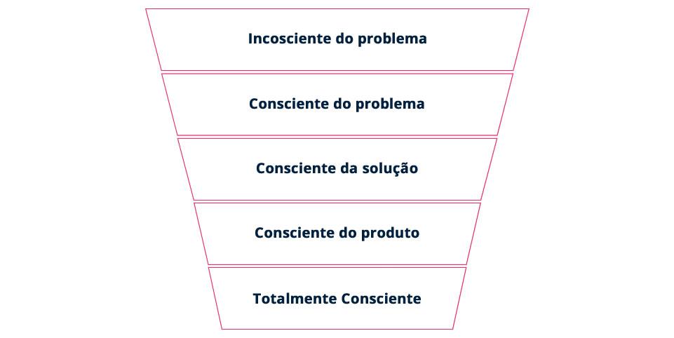Os 5 níveis de sonsciencia de Schwartz dentro de um funil de vendas, da etapa inconsciente até a totalmente consciente.