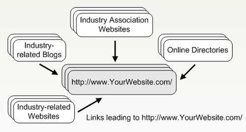 What is Search Engine Optimization (SEO)? A Beginners