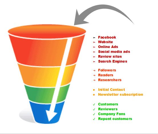 Sales Funnels | Automated Online Marketing Solutions