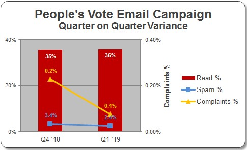 people's vote email graph