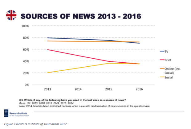 Figure 2 Reuters Institute of Journalism 2017